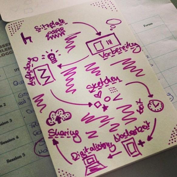 Sketchattack-Sketchnote